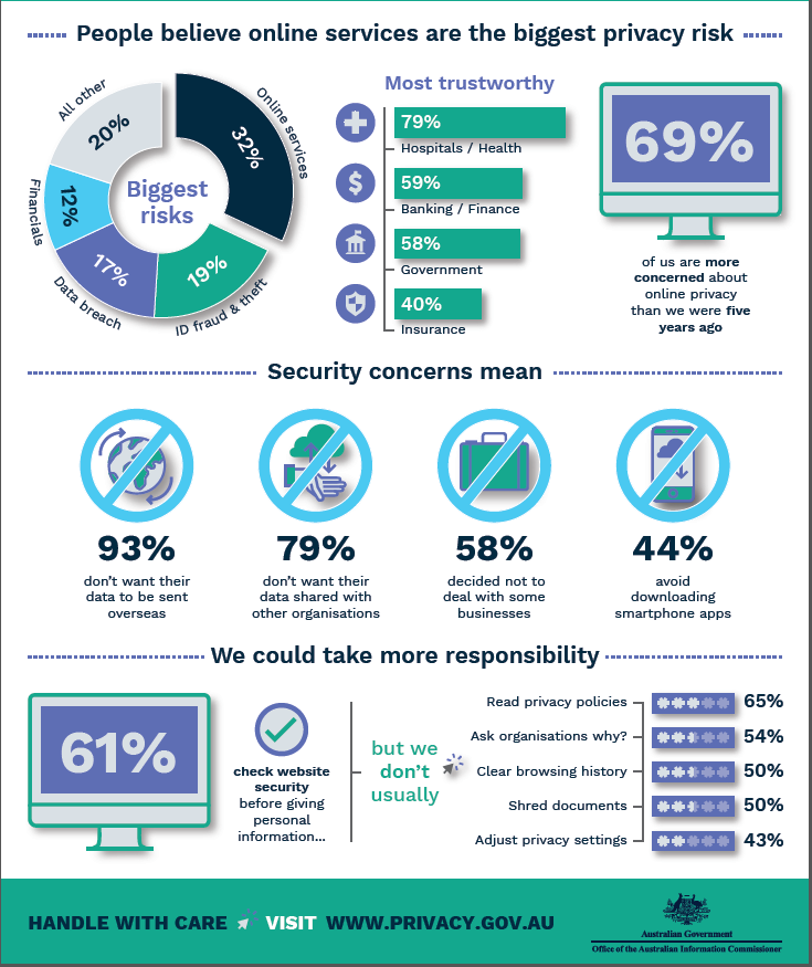 AU_Privacy_Infographic